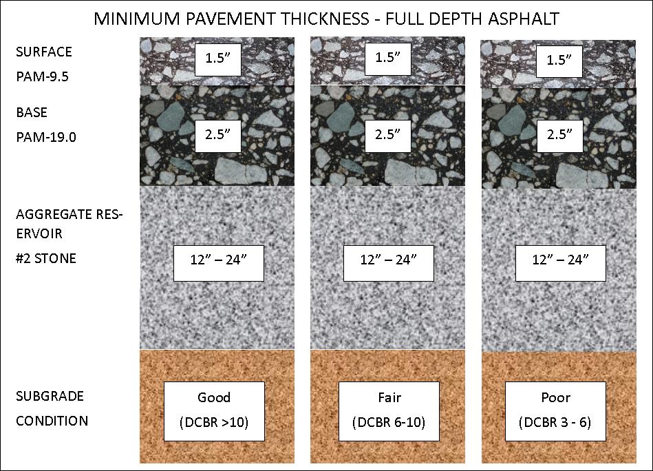 187 Porous Asphalt Parking Lots
